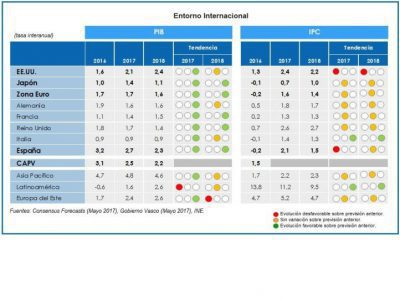 Entorno Internacional. Crecimiento estable en economías desarrolladas y emergentes