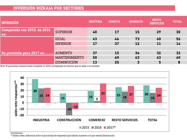 Inversión total por Sectores
