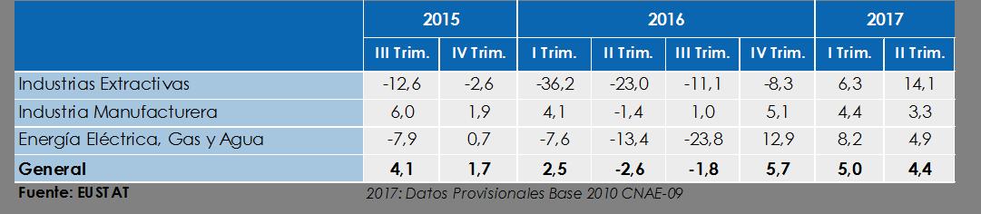 Variación del IPI por sector. Tasa Interanual.