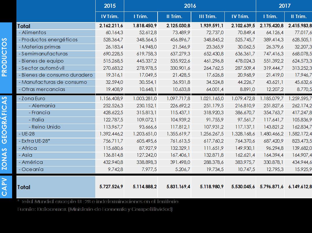Comercio Exterior. Exportaciones.