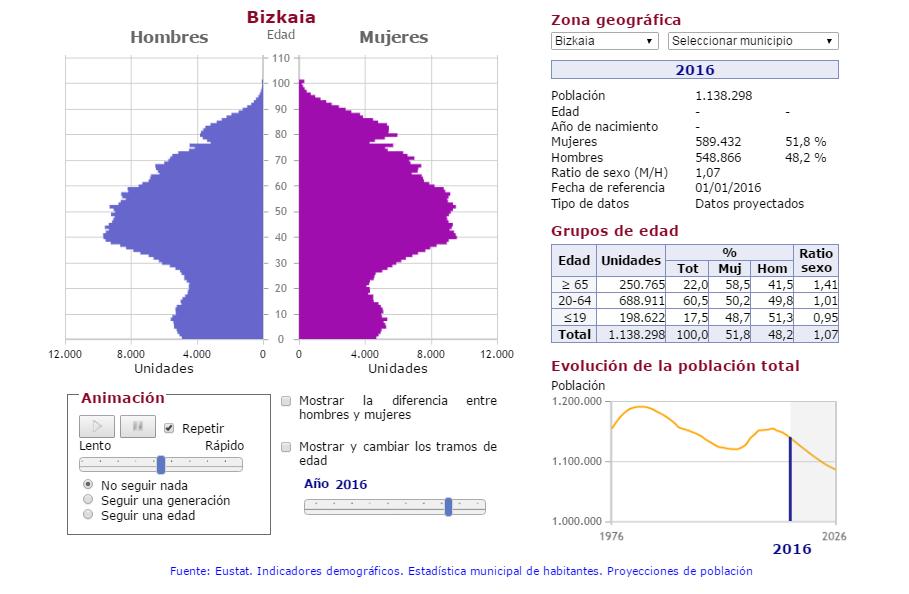 Evolución de la pirámide poblacional