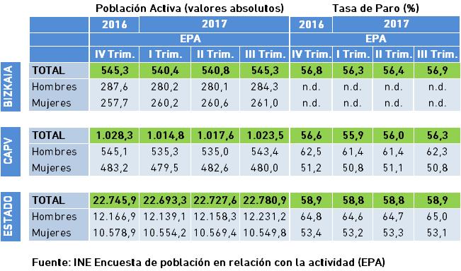 Población Activa y Tasa de Actividad. Datos EPA III Trimestre 2017.