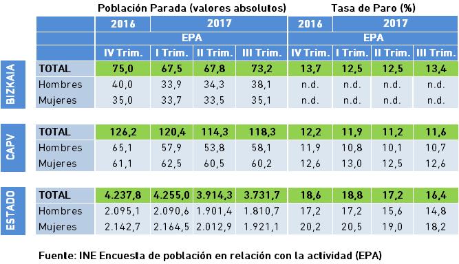 Población Parada y Tasa de Paro. Datos EPA III Trimestre 2017.