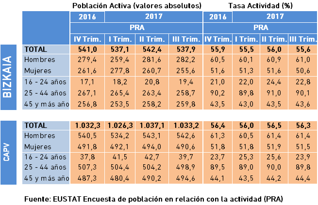 Población Activa y Tasa de Actividad. Datos III Trimestre 2017.