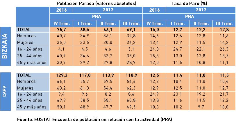 Población Parada y Tasa de Paro. Datos III Trimestre 2017.