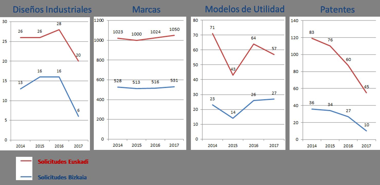 Propiedad Industrial. Solicitudes primer semestre años 2014-2017.
