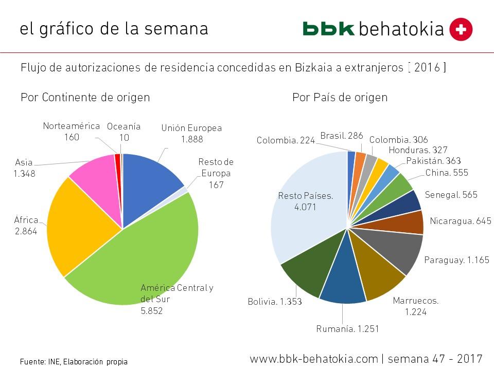 El gráfico de la semana nº 47 – 2017: Emigrantes en Bizkaia