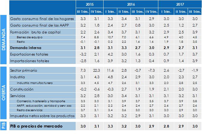 Variación del PIB y sus componentes en la Economía Vasca. III Trimestre 2017.