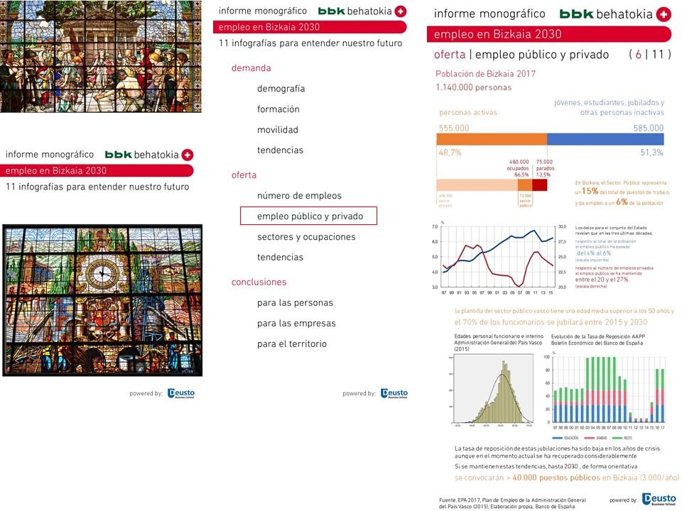Informe monográfico: Empleo en Bizkaia 2030 ( 6 de 11 )