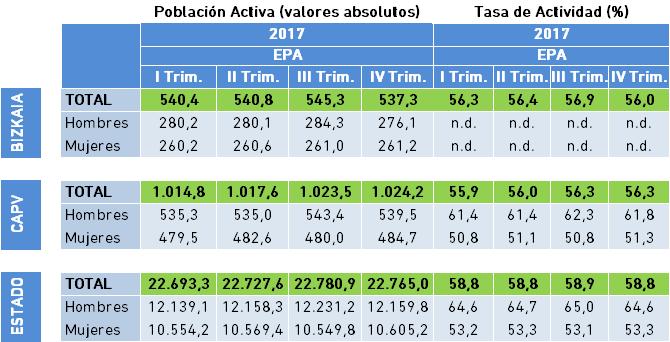 Población Activa y Tasa de Actividad. Datos EPA IV Trimestre 2017.