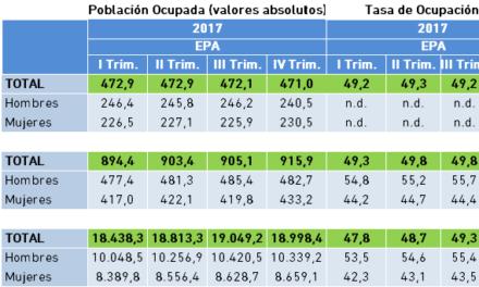Población Ocupada y Tasa de Ocupación. Datos EPA IV Trimestre 2017.
