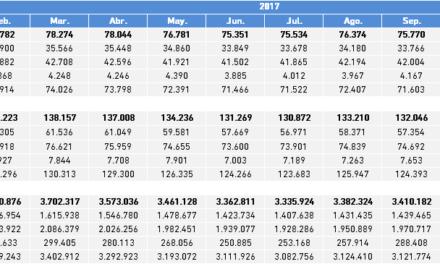 Paro Registrado. Valores absolutos mensuales año 2017 Bizkaia, CAPV y Estado.