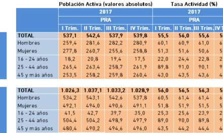 Población Activa y Tasa de Actividad. Datos PRA IV Trimestre 2017.