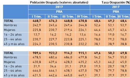 Población Ocupada y Tasa de Ocupación. Datos PRA IV Trimestre 2017.