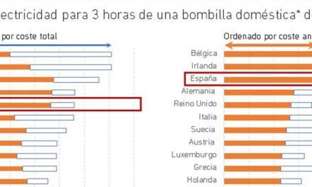 El coste de la electricidad (doméstica) en Europa