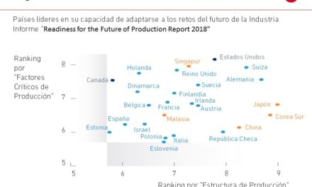 El gráfico de la semana nº 04 – 2018: Un ranking sobre el futuro de la industria