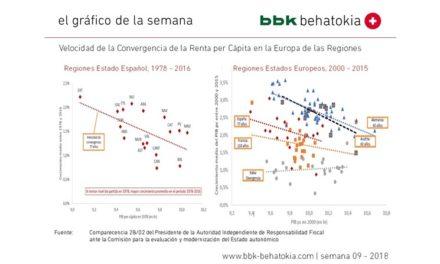 El Gráfico de la Semana nº 2018 – 09: Convergencia de Rentas en la Europa de las Regiones