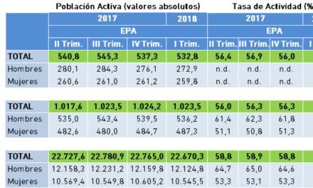 Población Activa y Tasa de Actividad. Datos EPA, I Trimestre 2018.