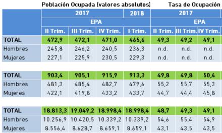 Población Ocupada y Tasa de Ocupación. Datos EPA, I Trimestre 2018.