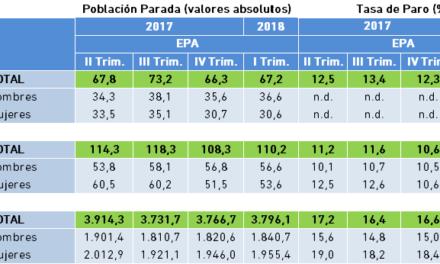 Población Parada y Tasa de Paro. Datos EPA, I Trimestre 2018.