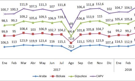Índice General de Producción Industrial. Variación de la tasa Interanual trimestral y datos mensuales 2018.