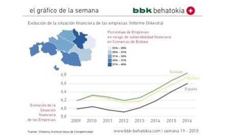 El Gráfico de la Semana nº 2018 – 19: Situación financiera de las empresas de Bizkaia