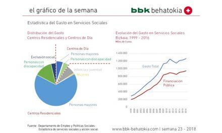 El gráfico de la semana nº 23 – 2018: La evolución del gasto en servicios sociales