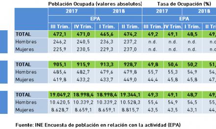 Población Ocupada y Tasa de Ocupación. Datos EPA, II Trimestre 2018.