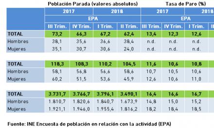 Población Parada y Tasa de Paro. Datos EPA, II Trimestre 2018.