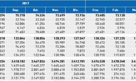 Paro Registrado. Valores absolutos mensuales II Trimestre 2018 Bizkaia, CAPV y Estado.