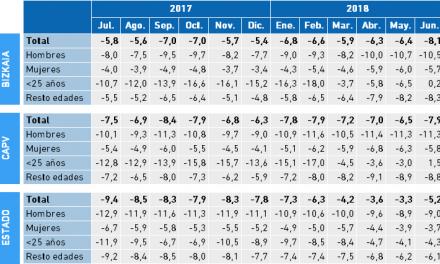 Paro Registrado. Tasa Interanual a partir de los valores mensuales II Trimestre 2018. Bizkaia, CAPV y Estado.