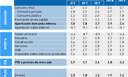 Economía Vasca: Previsiones
