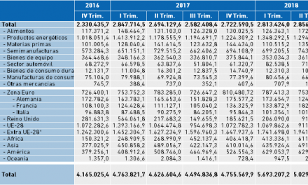 Datos Comercio Exterior. Importaciones de Bizkaia, datos II Trimestre 2018 en miles de euros.