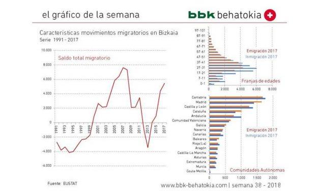 El gráfico de la semana nº 38 – 2018: Movimientos migratorios en Bizkaia