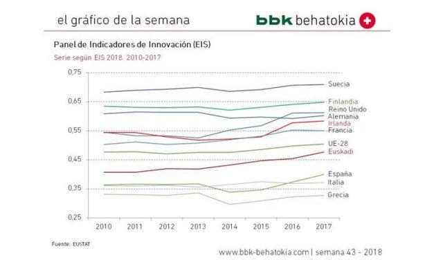 El gráfico de la semana nº 43 – 2018: Panel de Indicadores de Innovación