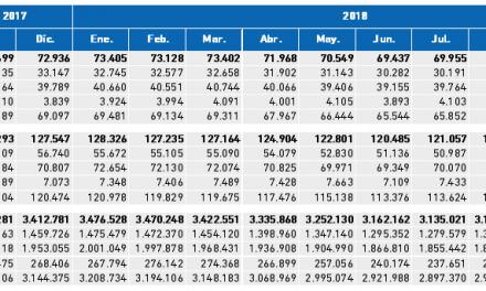 Paro Registrado. Valores absolutos mensuales III Trimestre 2018 Bizkaia, CAPV y Estado.