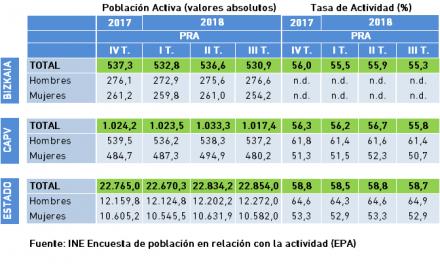 Población Activa y Tasa de Actividad. Datos EPA, III Trimestre 2018.