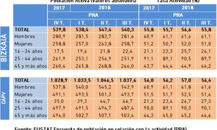 Población Activa y Tasa de Actividad. Datos PRA, III Trimestre 2018.