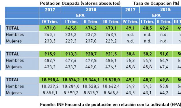 Población Ocupada y Tasa de Ocupación. Datos EPA, III Trimestre 2018.