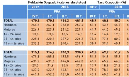 Población Ocupada y Tasa de Ocupación. Datos PRA, III Trimestre 2018.