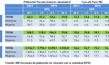 Población Parada y Tasa de Paro. Datos EPA, III Trimestre 2018.