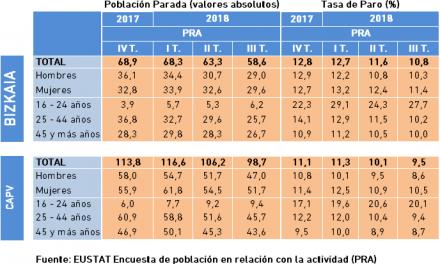 Población Parada y Tasa de Paro. Datos PRA, III Trimestre 2018.