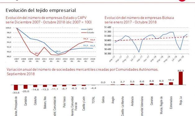 El gráfico de la semana nº 45 – 2018: Evolución del número de empresas