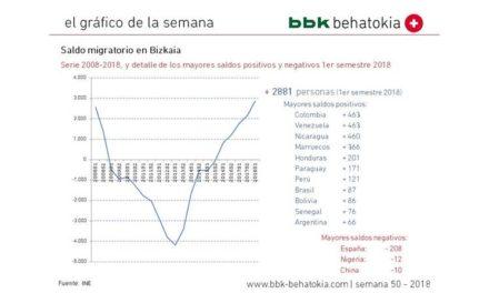 El gráfico de la semana nº 50 – 2018: Migraciones en Bizkaia 2018