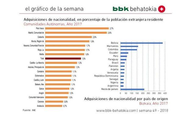 El gráfico de la semana nº 49 – 2018: Adquisiciones de nacionalidad de residentes