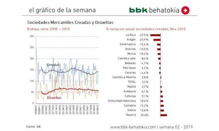 El gráfico de la semana nº 02 – 2019: Sociedades mercantiles creadas y disueltas