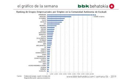 El gráfico de la semana nº 06 – 2019: Ranking del empleo en Euskadi