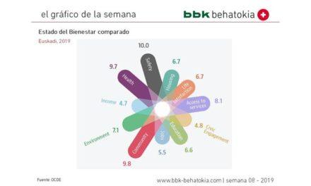 El gráfico de la semana nº 08 – 2019: Estado del Bienestar comparado