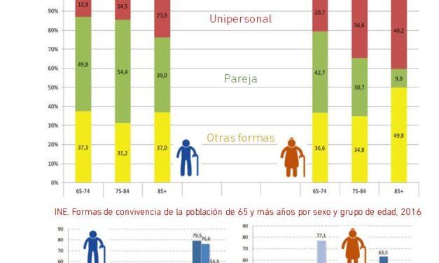 Infografía nº 1 – 2019: Perfil de las personas mayores que viven solas en Bizkaia