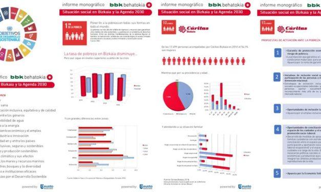 Bizkaia y los Objetivos de Desarrollo Sostenible: Infografía ODS nº 1